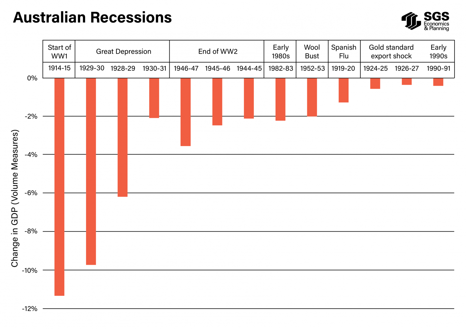 SGS Economics and Planning Australian Recessions