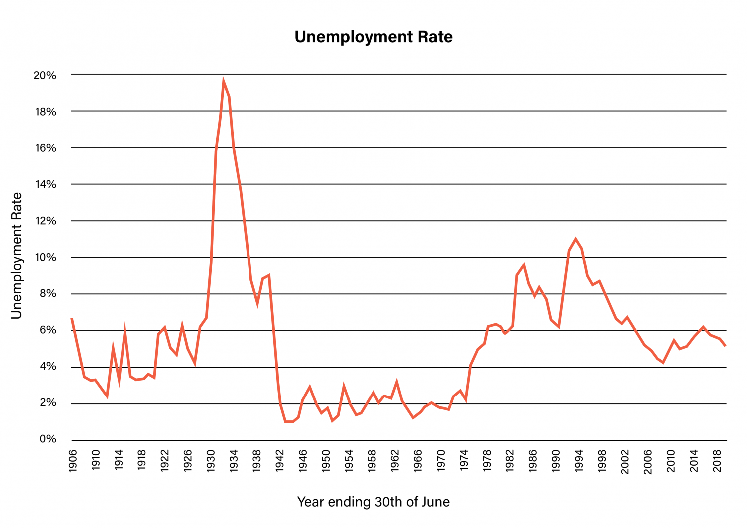 SGS Economics and Planning Unemployment Rate