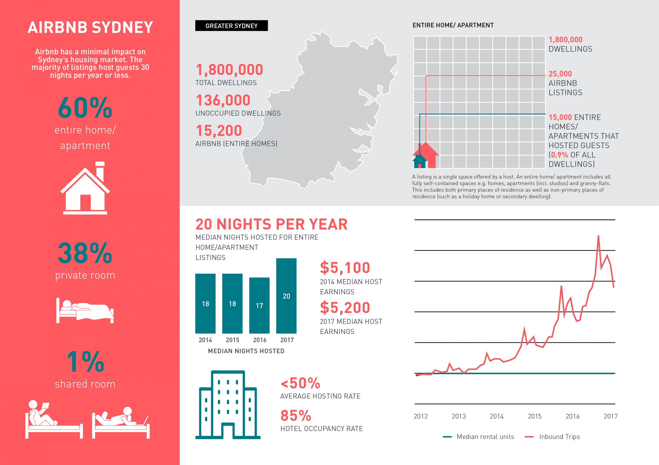 SGS Economics and Planning airbnb Sydney
