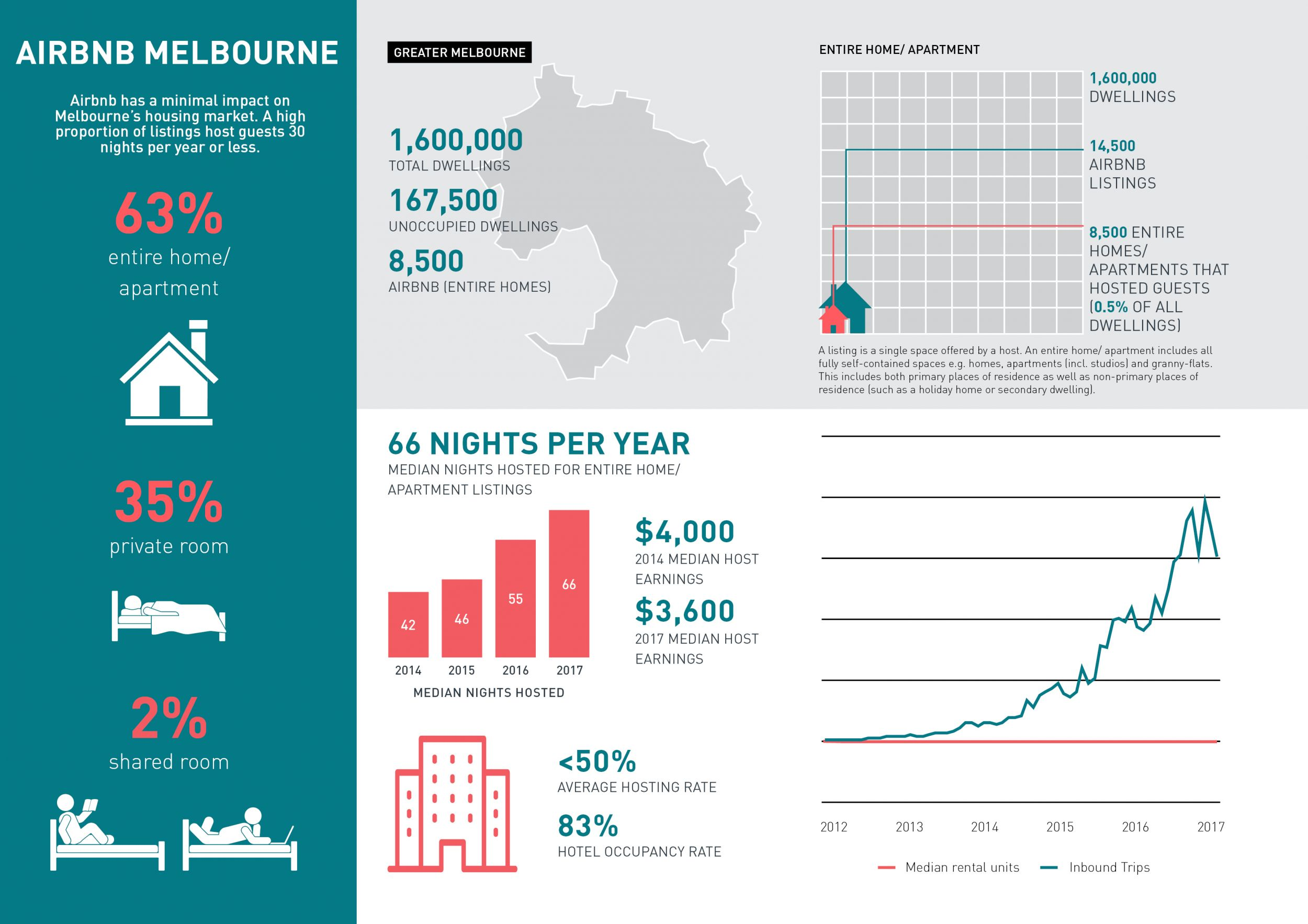 SGS Economics and Planning airbnb Melb