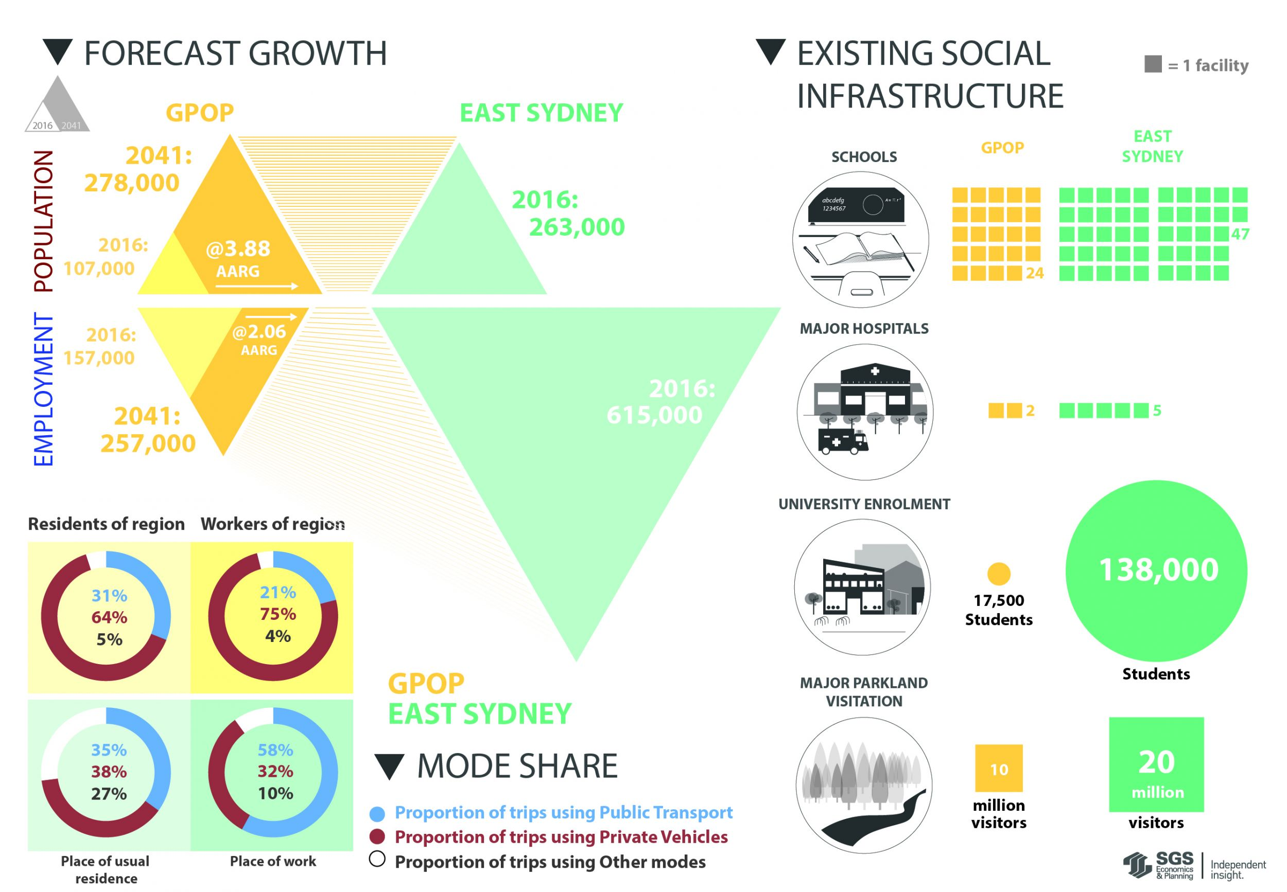 SGS Economics and Planning sydney olympic park transport connectivity infographic