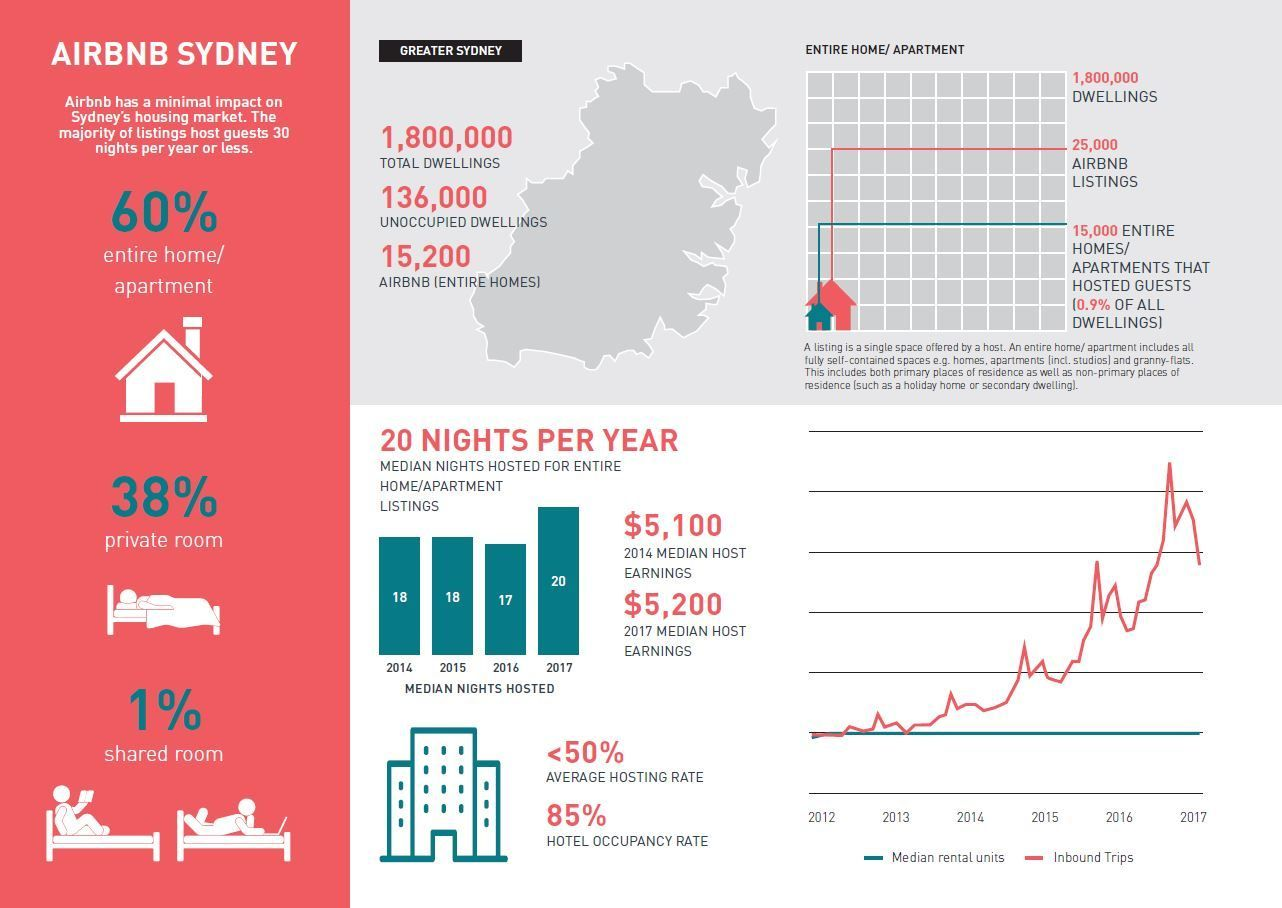 SGS Economics and Planning Airbnb Sydney Infographic