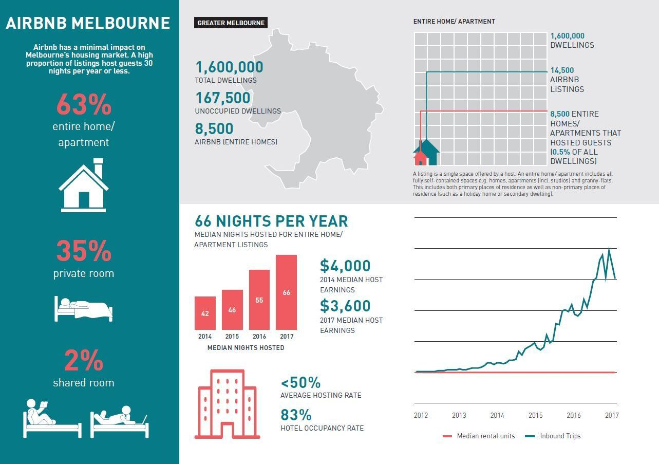 SGS Economics and Planning Airbnb Melbourne Infographic